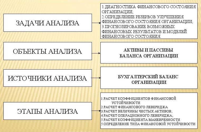 Схема анализа финансовой устойчивости предприятия