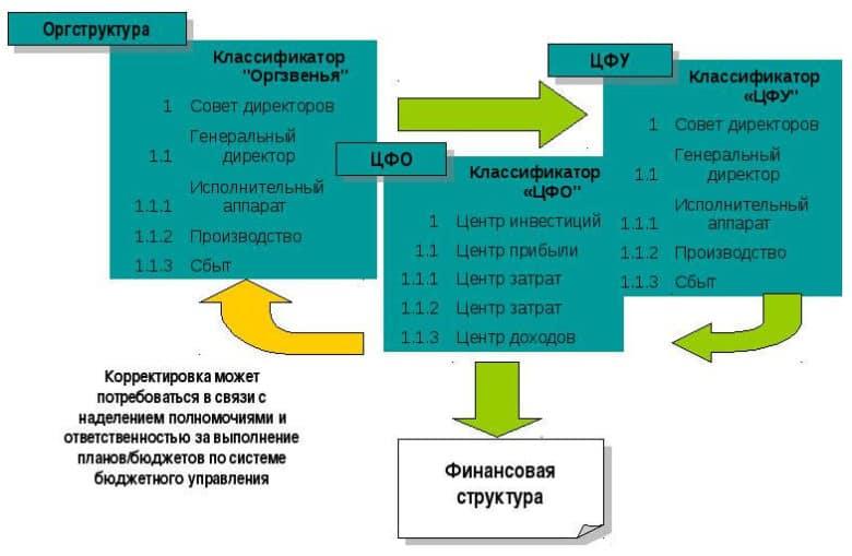 Формирование финансовой структуры Центров Финансовой Ответственности — ЦФО