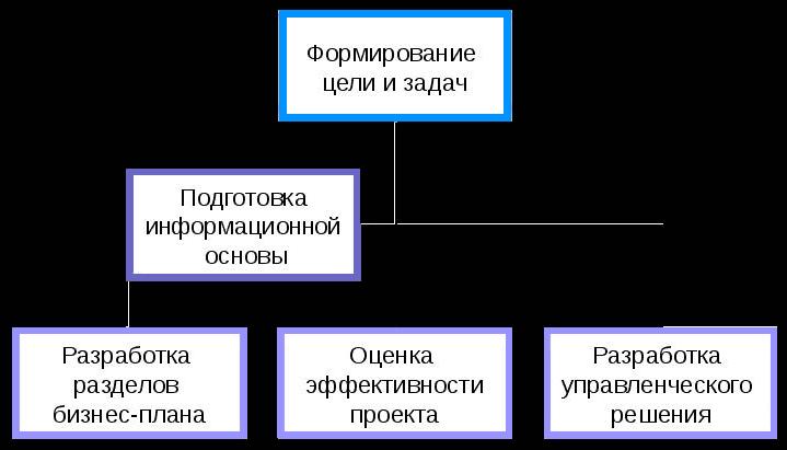Общая модель бизнес-планирования