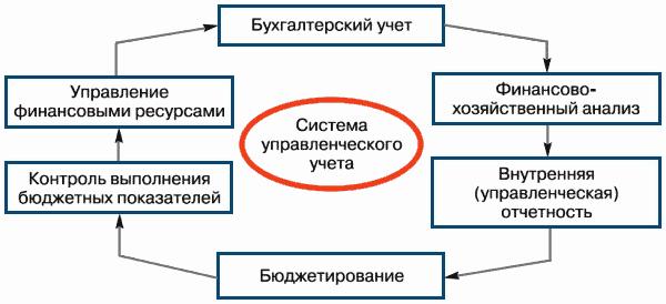 Схема построения системы управленческой отчётности