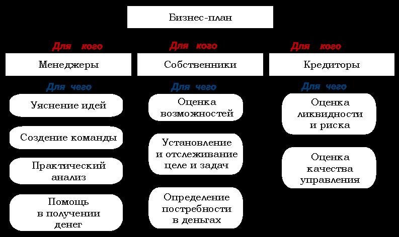 Схема — кому и зачем нужен бизнес-план