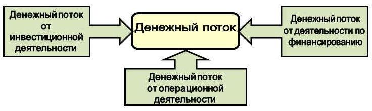 Схема совокупного денежного потока